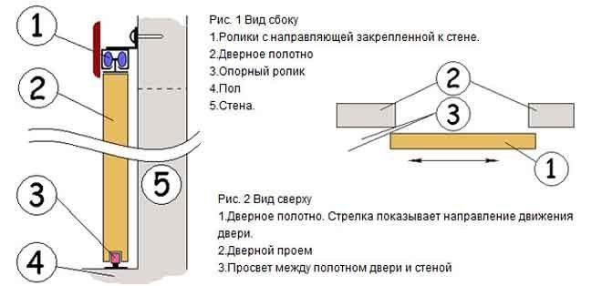 Как сделать навесные двери своими руками