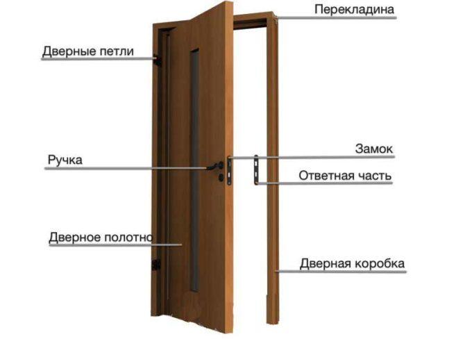 Дверные петли своими руками