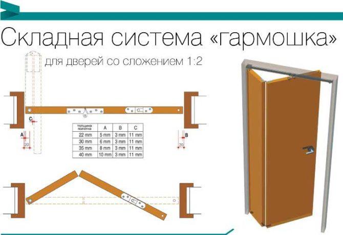 Дверь гармошка своими руками: пошаговая инструкция по монтажу