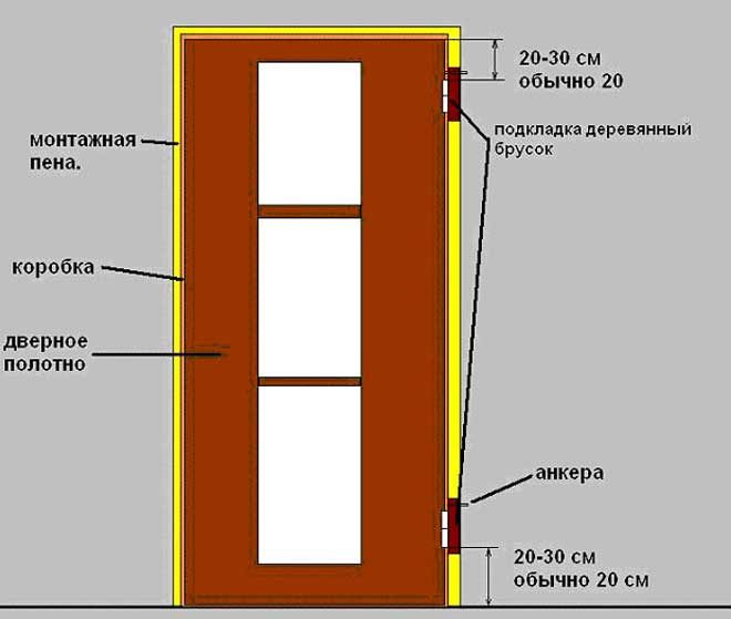 Установка межкомнатных дверей своими руками как все сделать правильно и качественно
