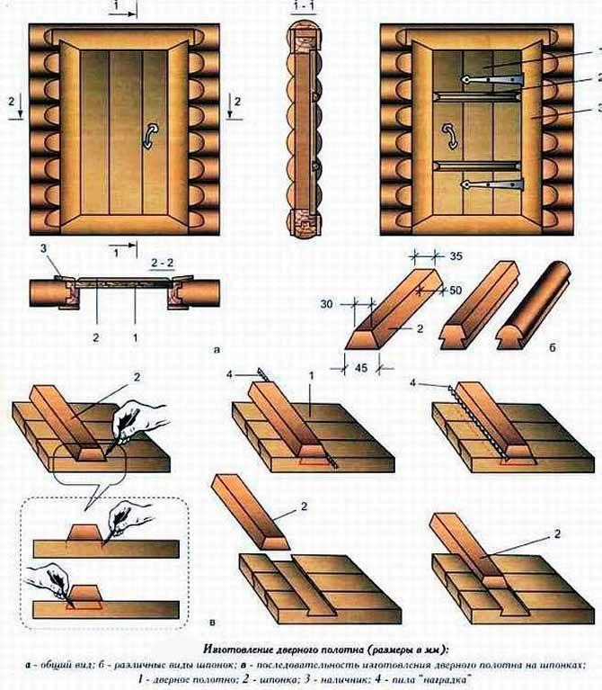 Навесы для банной двери