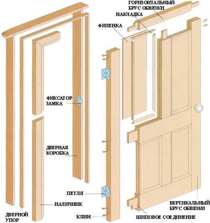 Как правильно собрать дверную коробку своими руками