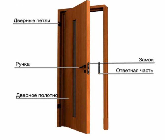 Как запилить коробку межкомнатной двери